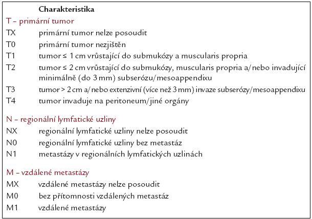 Návrh TNM klasifi kace.