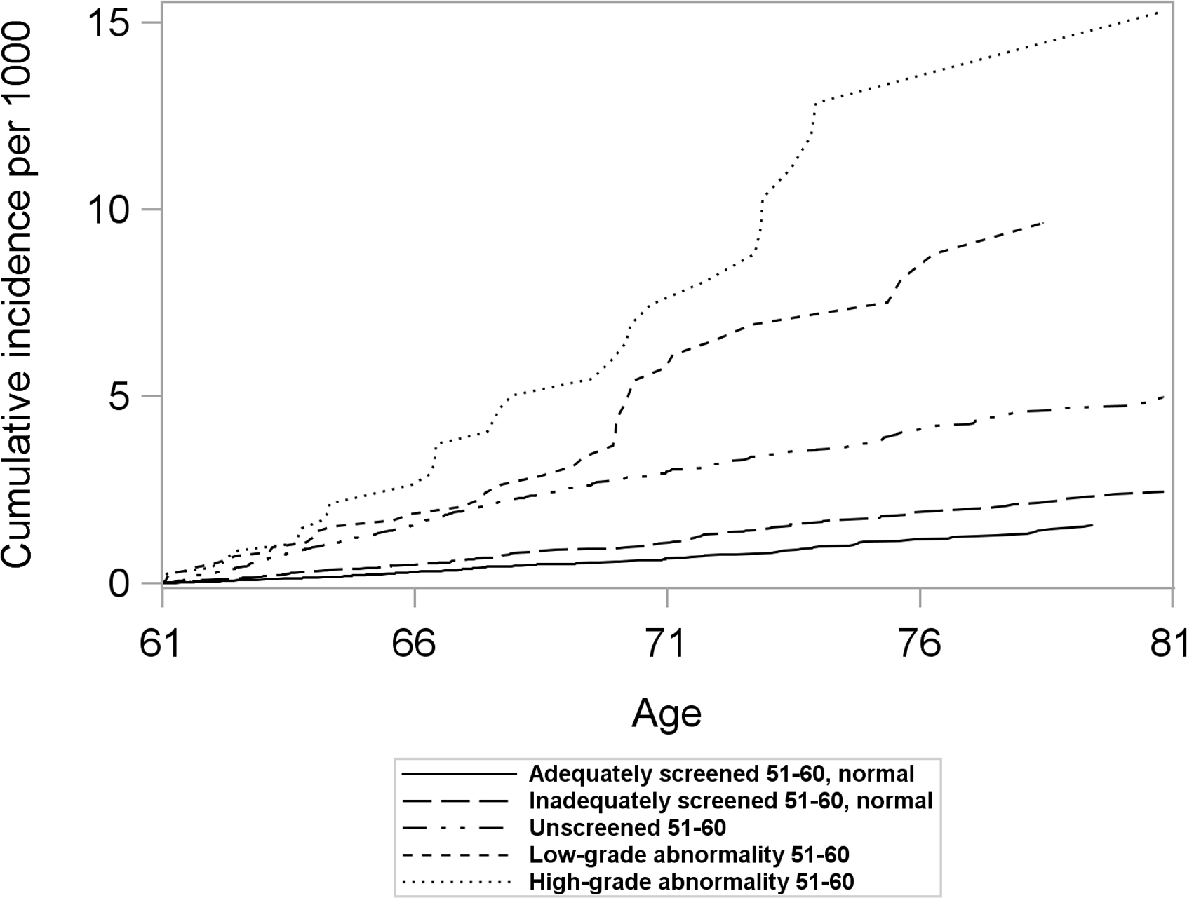 Cumulative incidence of cervical cancer from age 61 to 80 by screening history at age 51–60 in women unscreened after age 60, considering death and total hysterectomy as competing events.