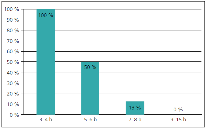 Percentuálny podiel detí a mladistvých s poruchou koagulácie v aspoň jednom sledovanom parametri koagulácie rozdelených podľa GCS po poranení.
