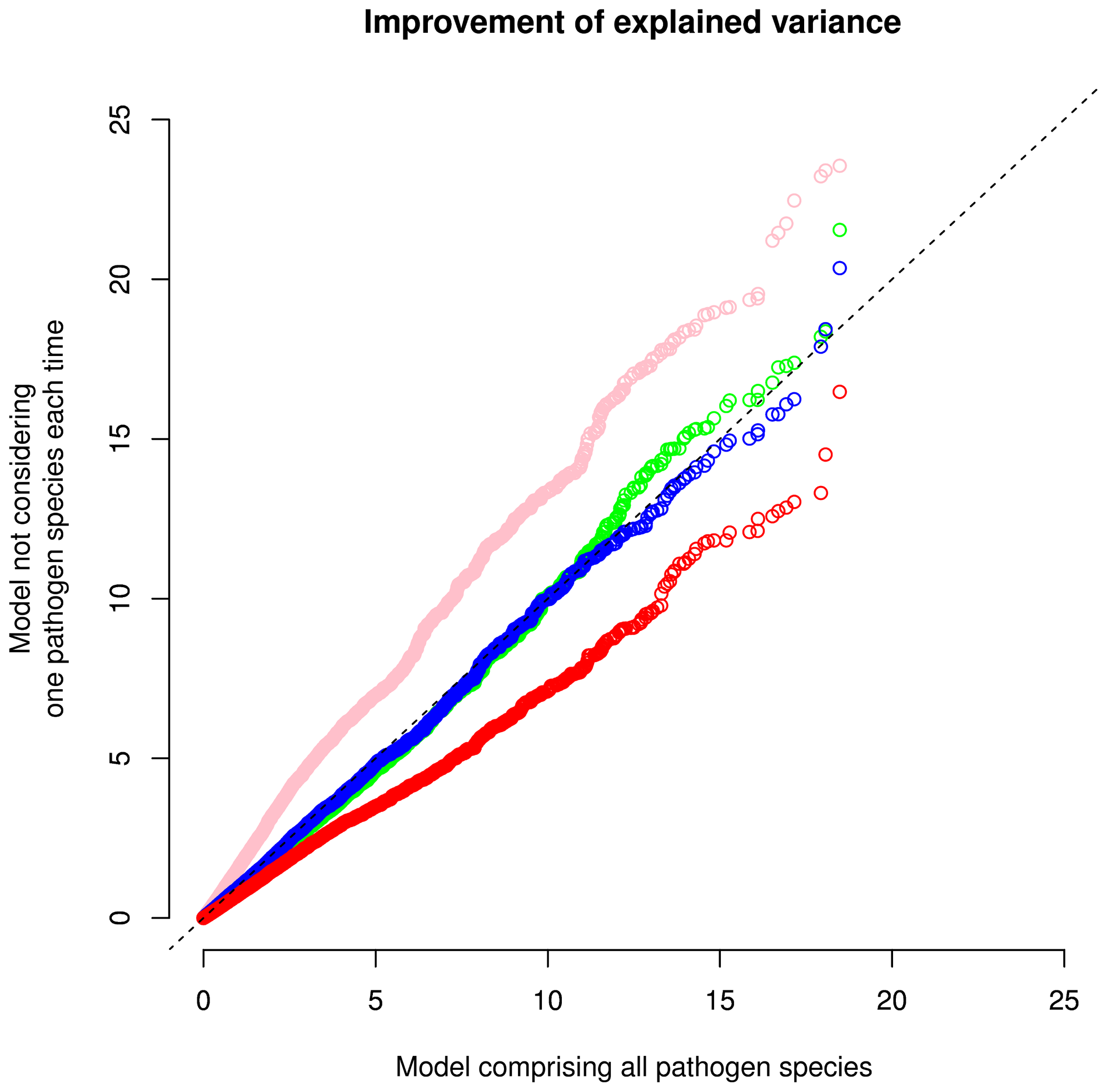 Quantile-quantile (QQ) plot of distribution of improvement of explained variance, <i>I</i>(<i>R</i><sup>2</sup>), computed with a model including all pathogen species and models not including one pathogen group.
