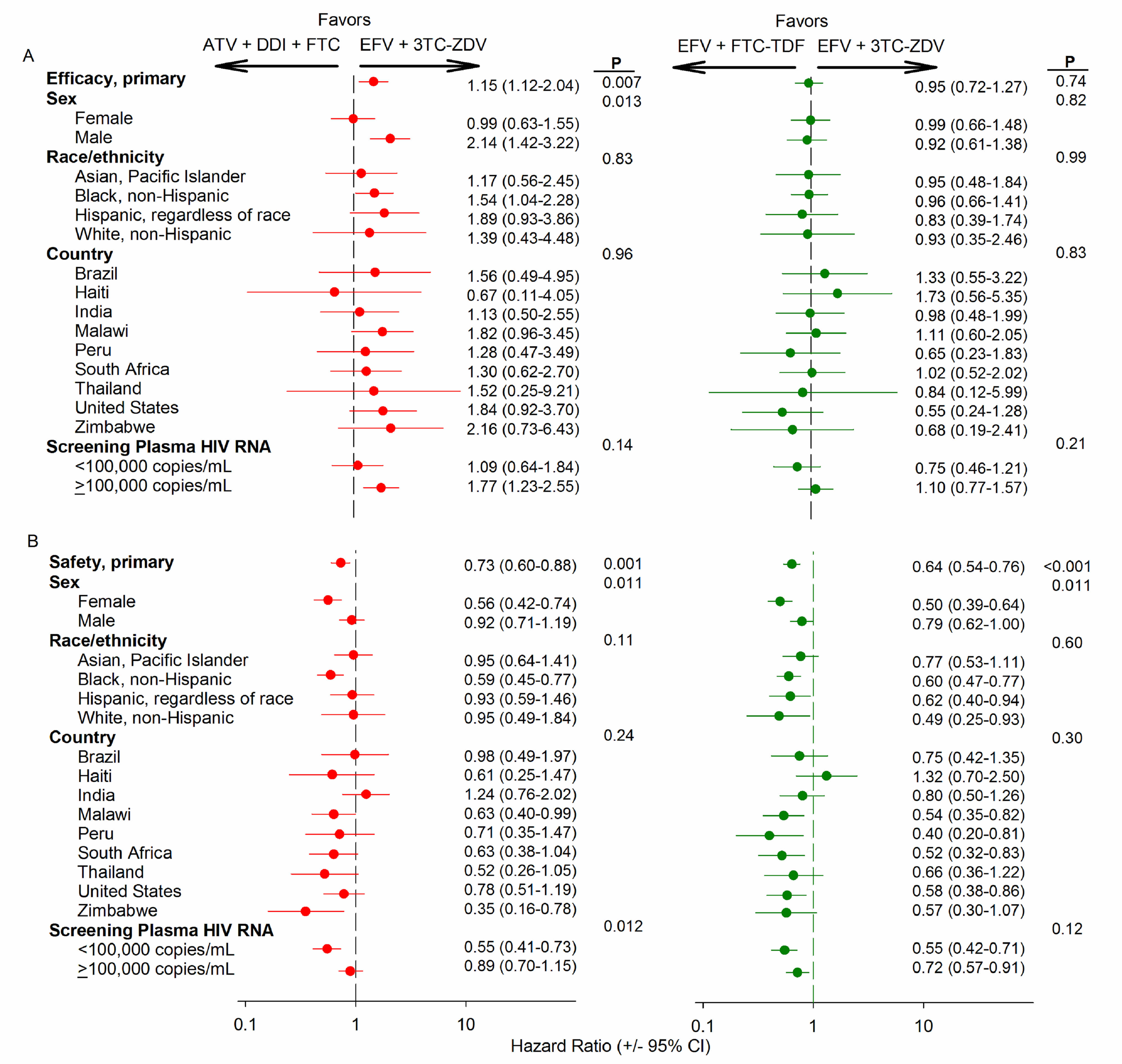 Subgroup analysis for primary efficacy and safety endpoints by randomly assigned antiretroviral treatment.