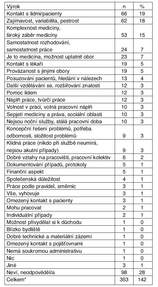 Aspekty, které posudkové lékaře na jejich práci baví
