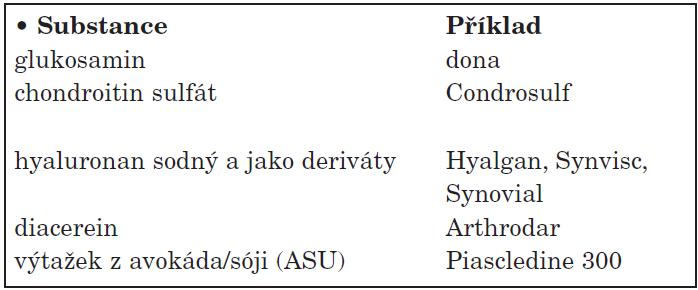 SYSADOA (Symptomaticky pomalu působící léky).