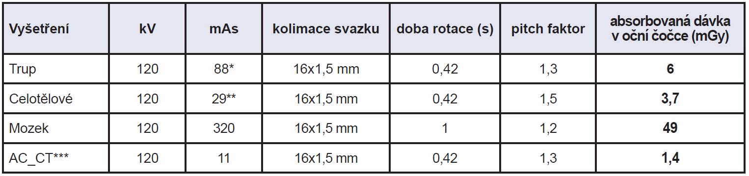 Expoziční parametry pro různé varianty PET/CT vyšetření a vypočtená absorbovaná dávka v oční čočce.