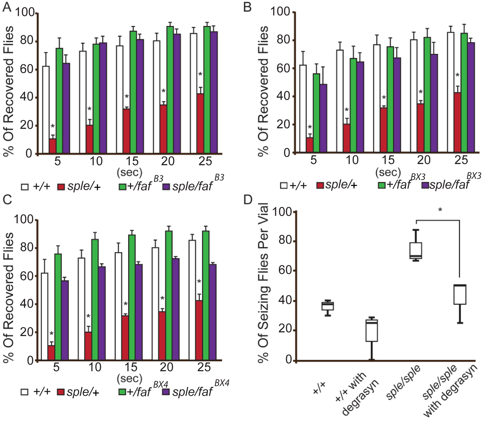 Genetic and pharmacological suppression of the seizure phenotype in prickle mutant flies.