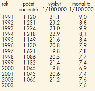 Incidence rakoviny cervixu 1991–2003.