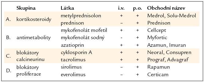 Imunosuprese – udržovací.