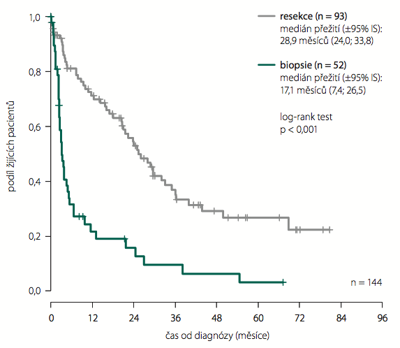 Vliv typu operace na přežití – anaplastické astrocytomy WHO st. III.