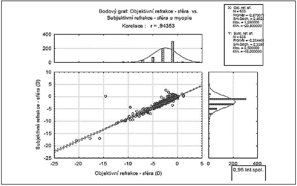 Srovnání objektivních a subjektivních hodnot u sférické složky (D) u myopie
