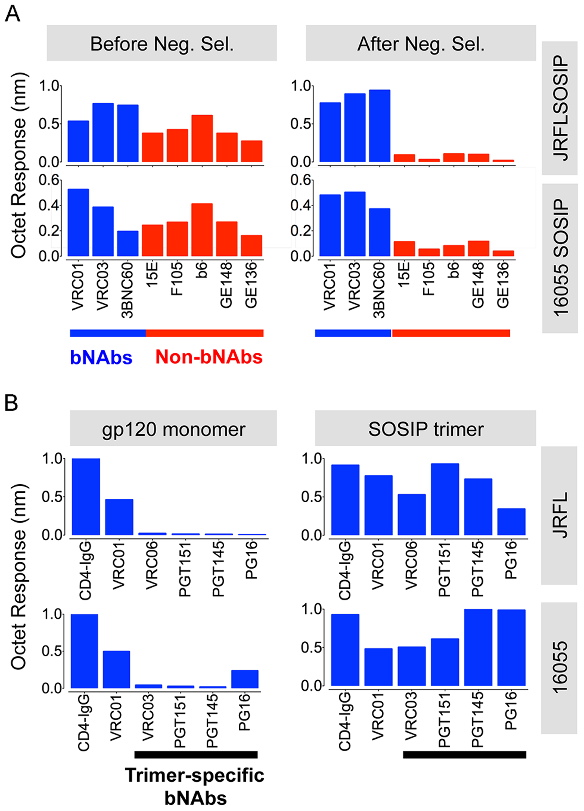 Negative selected SOSIP trimers display a favorable antigenic profile.
