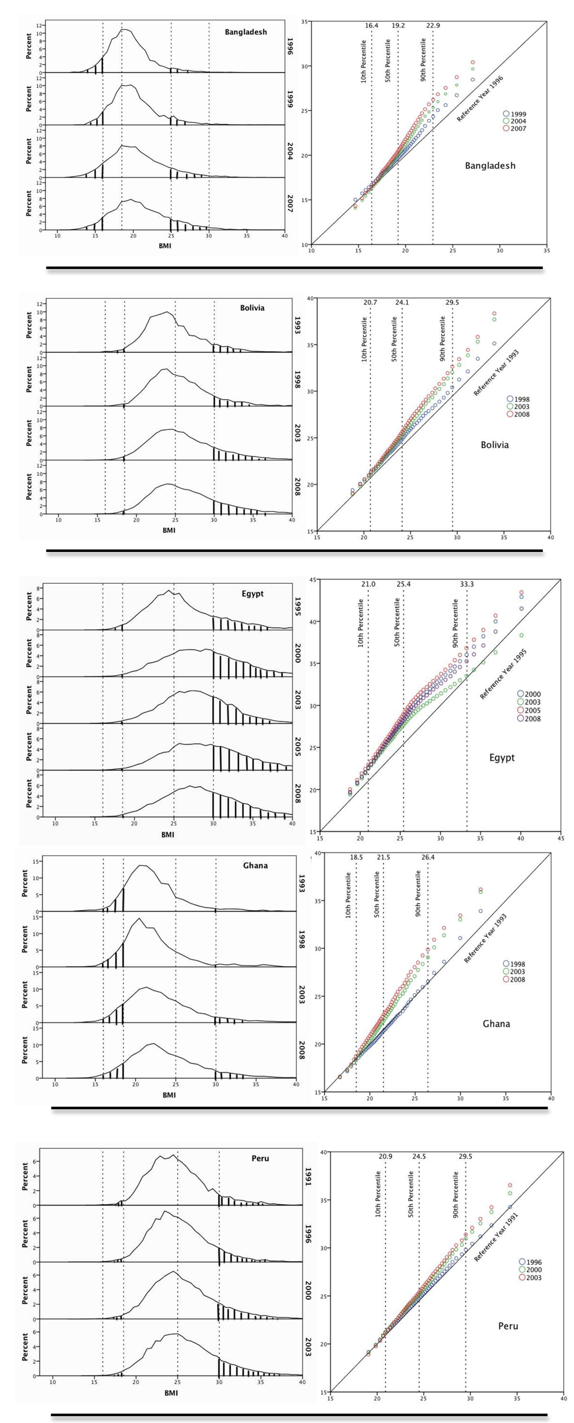 Population distribution of BMI over time in Bangladesh, Bolivia, Ghana, Peru, and Egypt.