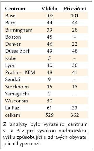 Počet zdravých osob z jednotlivých center.