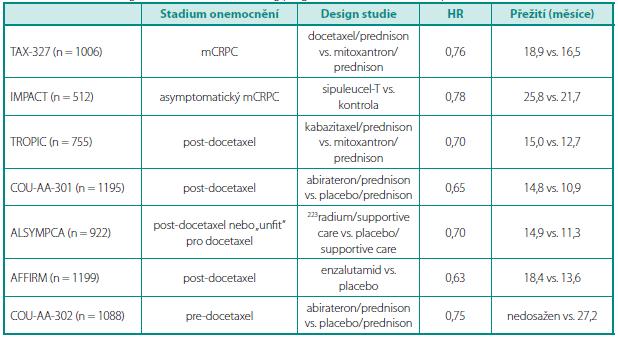 Přehled registračních studií, které dokumentují pokroky vpřežití umCRPC Table 3. Overview of registration studies confirming progress in survival in mCRPC patients