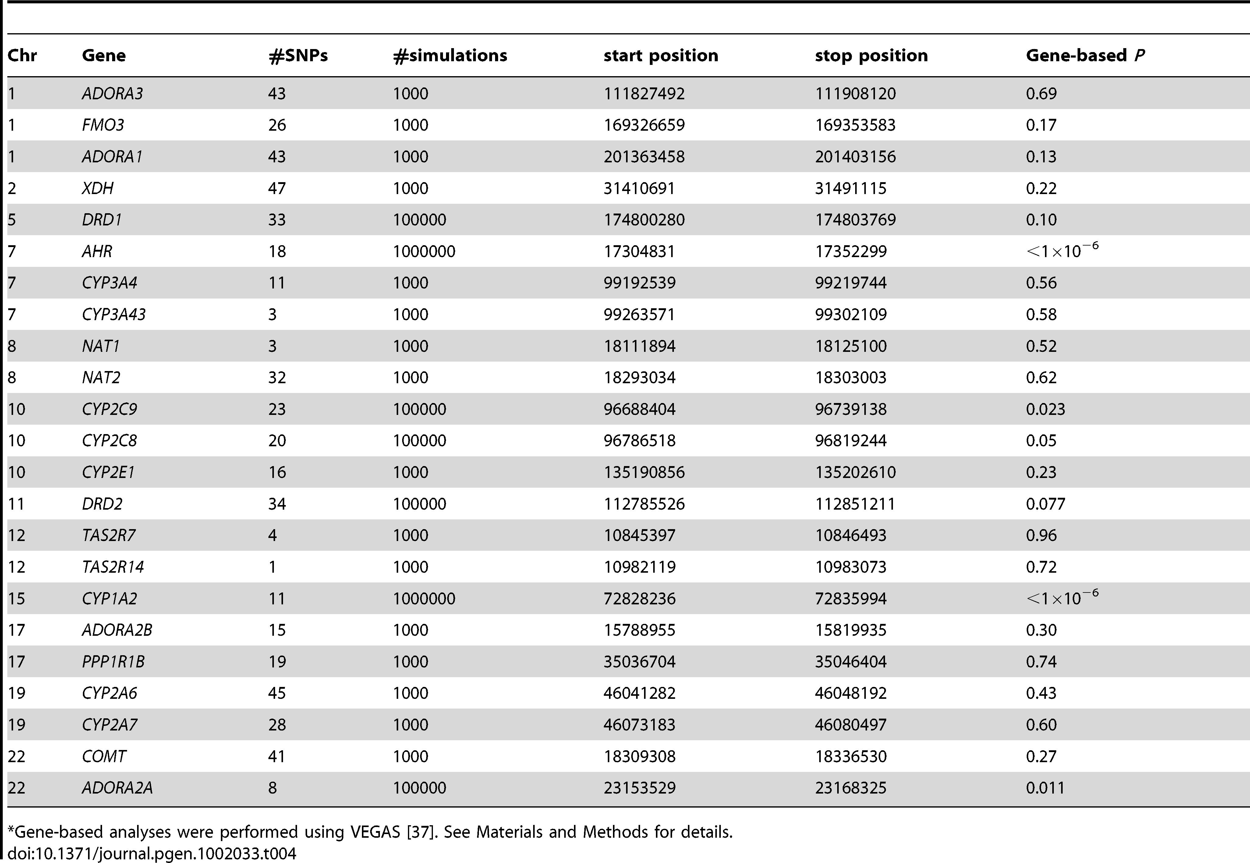Candidate gene-based association results.<em class=&quot;ref&quot;>*</em>