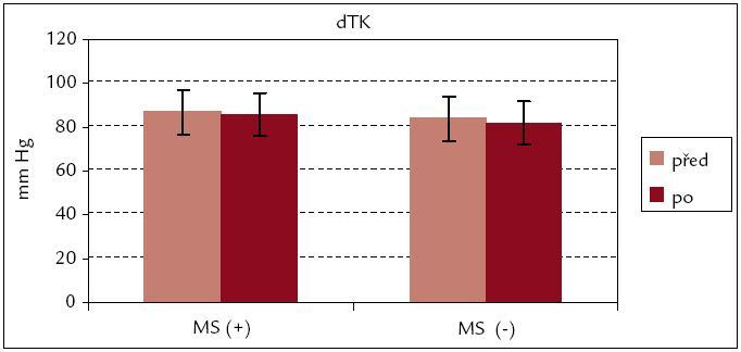 Diastolický krevní tlak před rehabilitací a po ní – srovnání souborů MS(+) a MS(–).