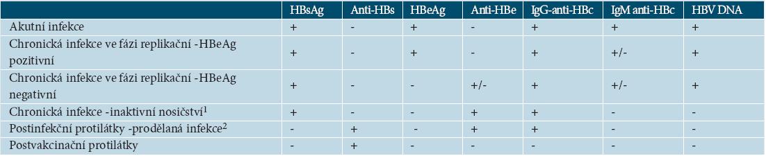 Typické nálezy jednotlivých stadií vývoje infekce HBV (upraveno podle [44])