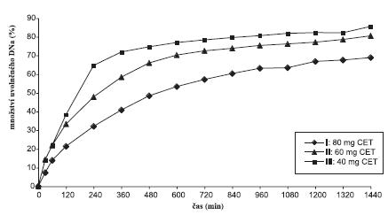 Disoluční profily sacharosových vzorků v prostředí fosforečnanového tlumivého roztoku o pH 6,8