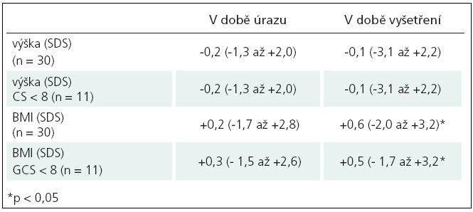 Srovnání auxologických parametrů v době úrazu a v době skríningového endokrinologického vyšetření.