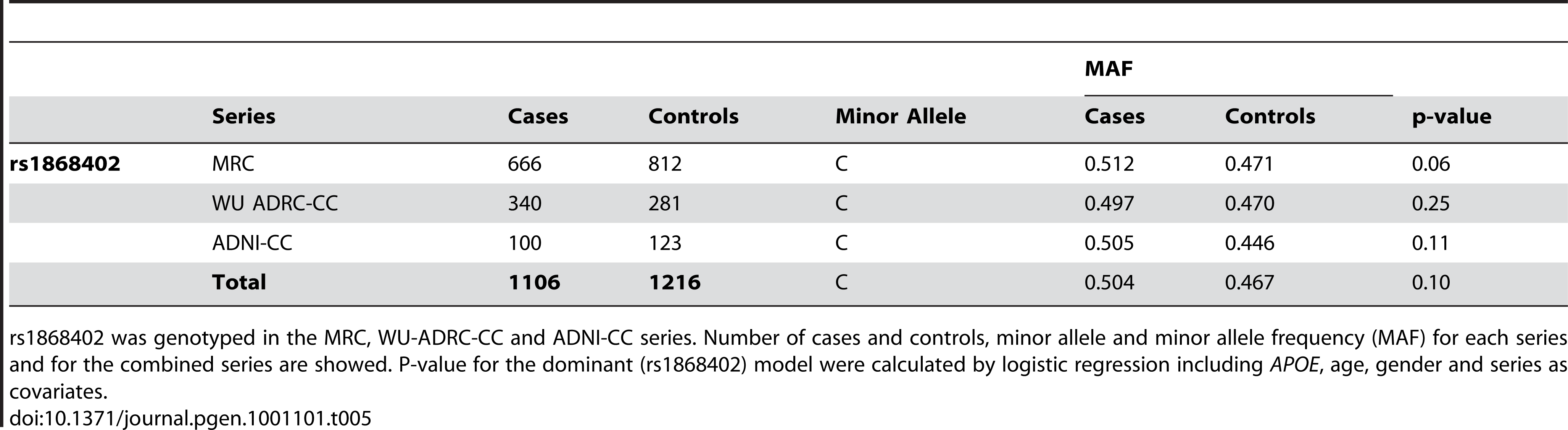Rs1868402 is not associated with risk for AD.