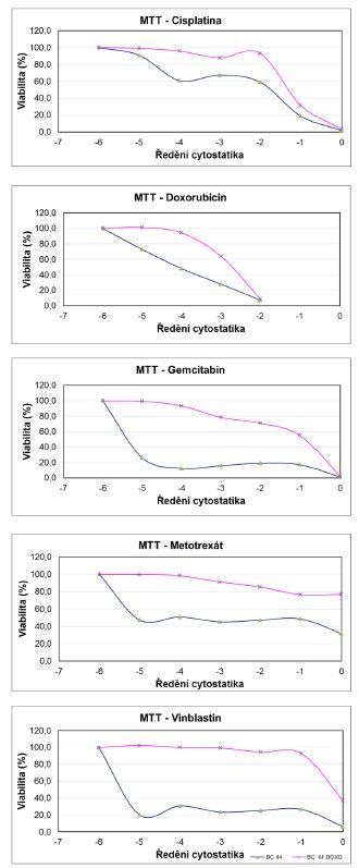 Výsledky MTT testu mateřské linie BC44 a dceřiné rezistentní linie BC44DoxoR při aplikaci sestupné koncentrační řady jednotlivých cytostatik Fig. 2. The results of the MTT assay for the parent line BC44 and the daughter resistant line BC44DoxoR after cytostatic applications in descending concentrations