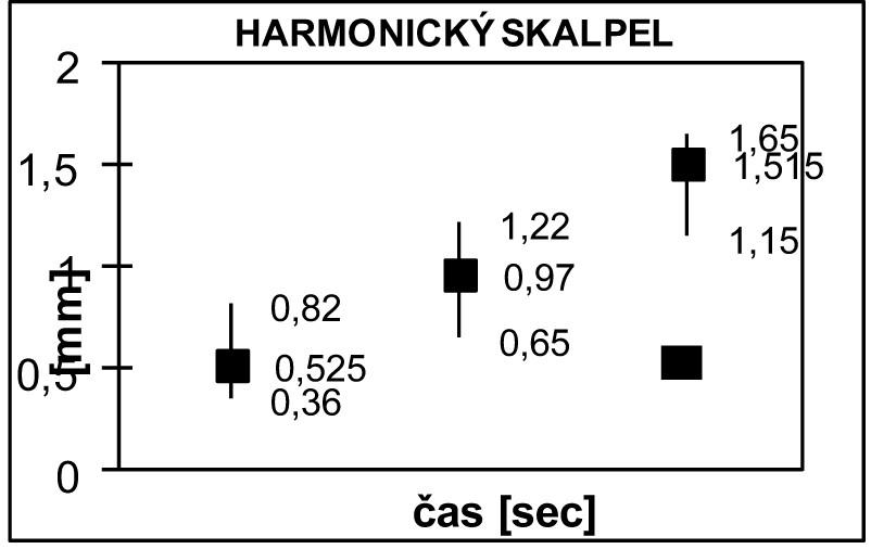 Hodnocení mikroskopických změn ve tkáních po aplikaci harmonického skalpelu. Aplikace v časových intervalech 3, 5 a 10 sekund V grafickém hodnocení hloubky změn ve tkáni po působení harmonického skalpelu zcela zřetelně vidíme, že s prodlužující se délkou působení harmonického skalpelu se prohlubují i nekrotické změny ve tkáni. Graph 5: Assessment of microscopic tissue changes after the harmonic scalpel procedure. The application intervals were 3, 5 and 10 seconds The graph shows that the necrotic changes in the tissue increase with increasing duration of the harmonic scalpel application.