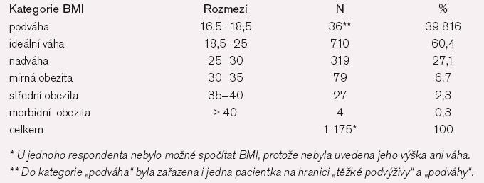 Rozložení souboru podle Body Mass Indexu.