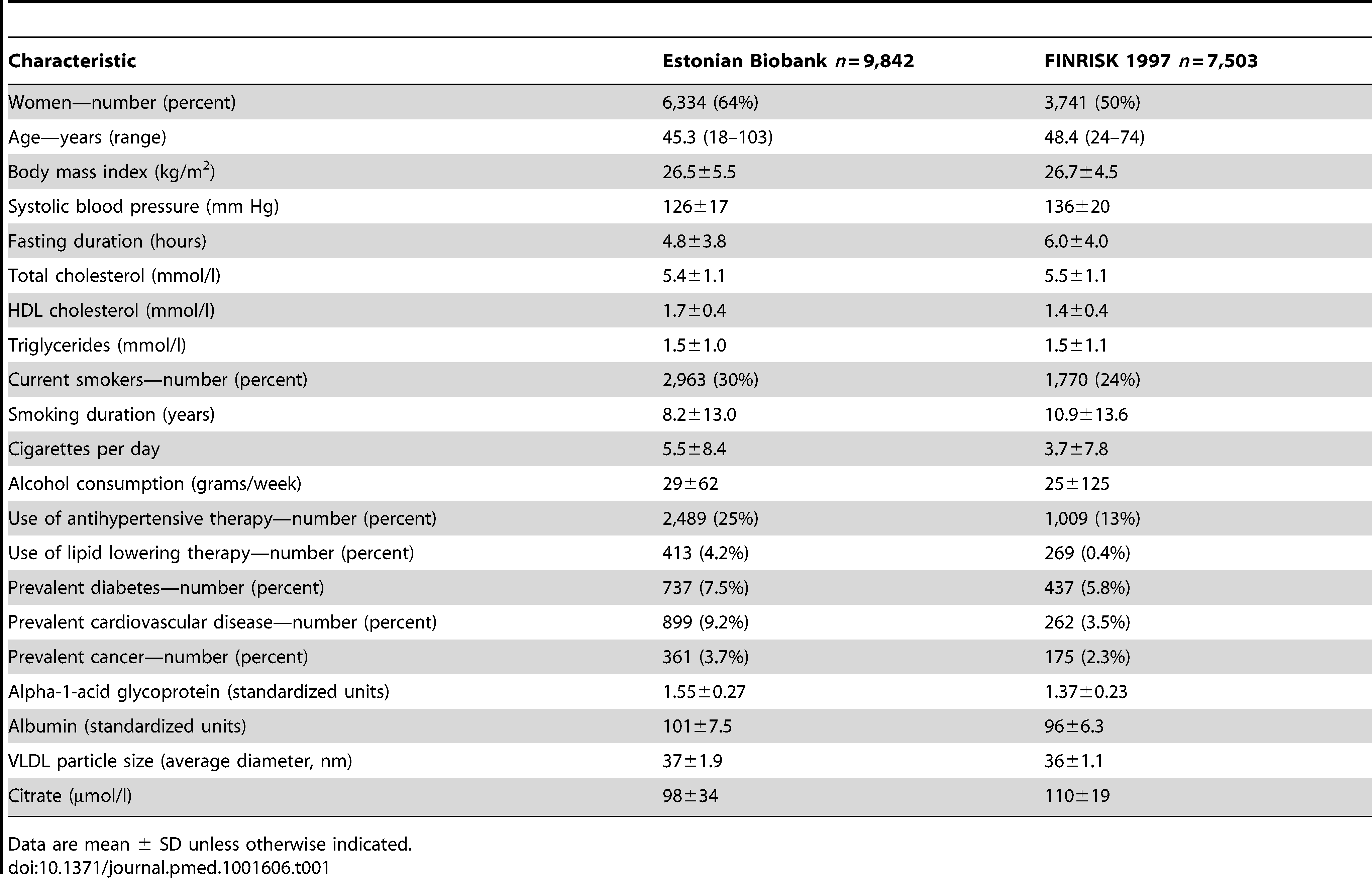 Baseline characteristics of the study participants.