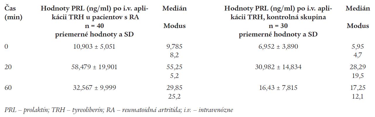 Priemerné hodnoty PRL po i.v. stimulácii TRH u pacientov s RA a u kontrol.
