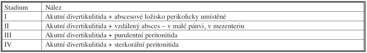 Klasifikace komplikované divertikulitidy podle Hincheyho (1978) Tab. 3. Classification of complicated diverticulitis according to Hinchey (1978)