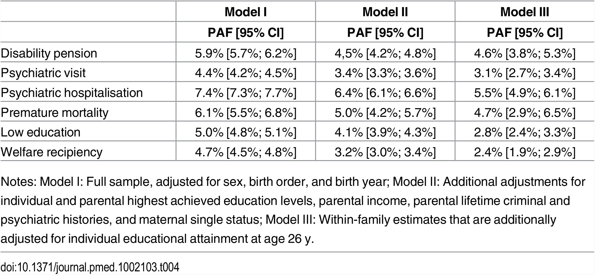 Population-attributable fractions, expressed as percentages, for TBI before age 25 y on poor functioning in adulthood.
