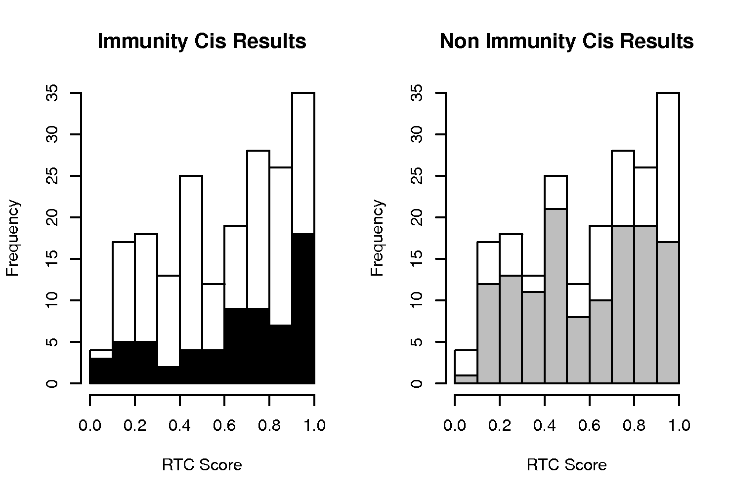 Overrepresentation of immunity-related high-scoring <i>cis</i> signals.