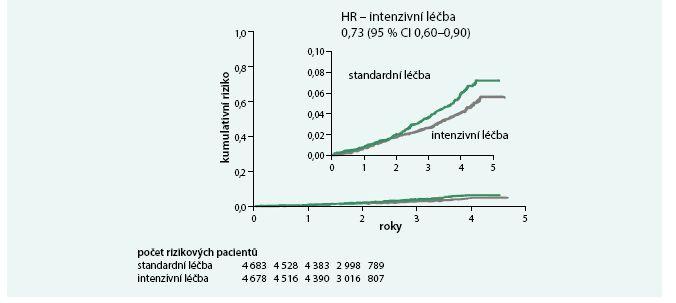 Celková mortalita v intenzivně standardně léčené větvi.