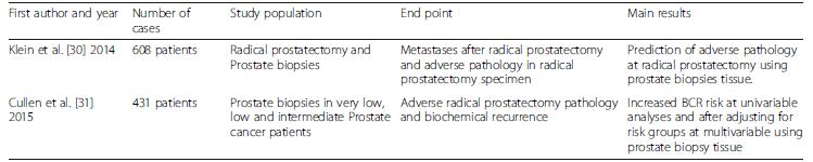 Characteristics of studies evaluating OncotypeDX<sup>®</sup>