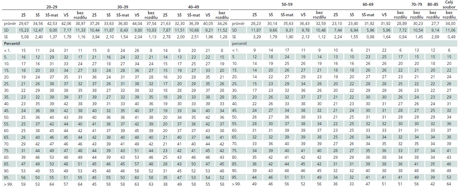 Normativní data pro skór Produktivity. Uvádíme průměr, standardní odchylku (SD), standardní chybu (SE) a percentilové normy pro jednotlivé skupiny a celý soubor.