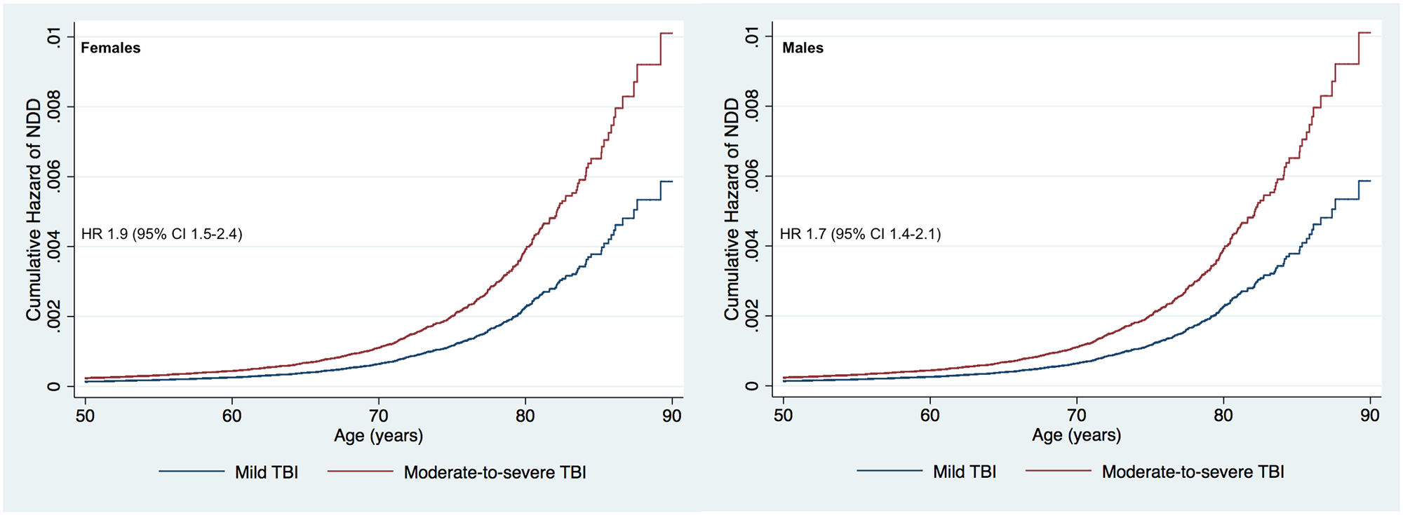 Cumulative hazard risk comparison for persons with a history of moderate-to-severe traumatic brain injury versus mild traumatic brain injury (adjusted for age, sex, level of education, and socioeconomic group).