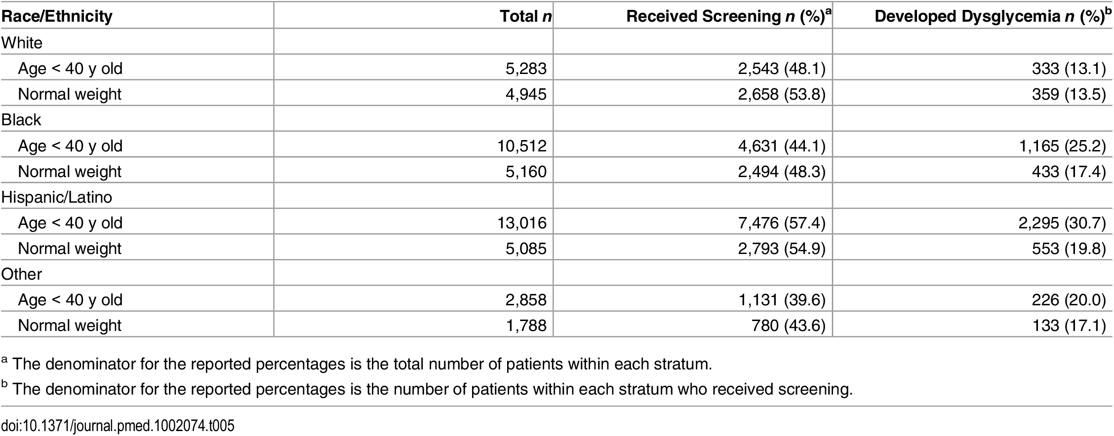 Receipt of screening and development of clinically detected dysglycemia by race/ethnicity, age < 40 y, and normal weight status.