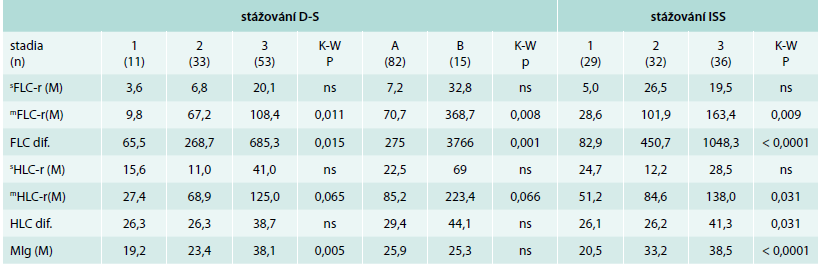 Analýza vztahu vybraných ukazatelů bílkovinného spektra vyšetřených standardní elektroforézou, Freelite<sup>TM</sup> a Hevylite<sup>TM</sup> technikou k stadiím vyhodnoceným s pomocí stážovacího systému dle Durieho-Salmona a podle International Staging System v souboru 97 nemocných s mnohočetným myelomem v období diagnózy nemoci