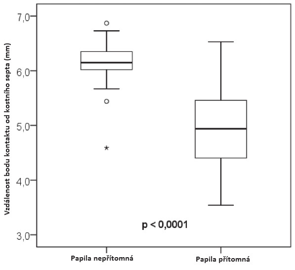 Graf závislosti přítomnosti a nepřítomnosti papily na vzdálenosti bodu kontaktu od kostního septa