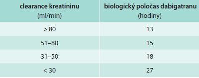 Vztah biologického poločasu dabigatranu k funkci ledvin