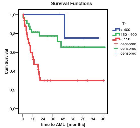 Riziko vzniku AML dle počtu trombocytů (p=0,001)