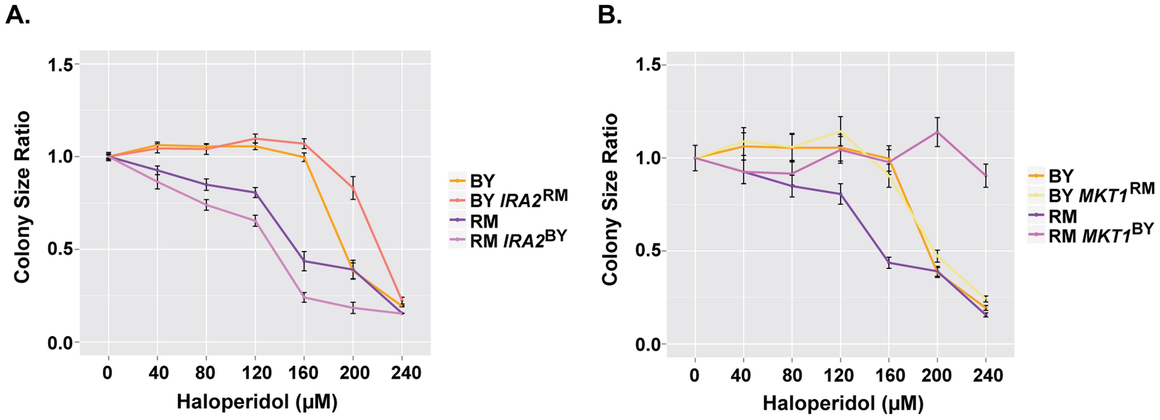 <i>IRA2</i> and <i>MKT1</i> underlie resistance to haloperidol at high concentrations.