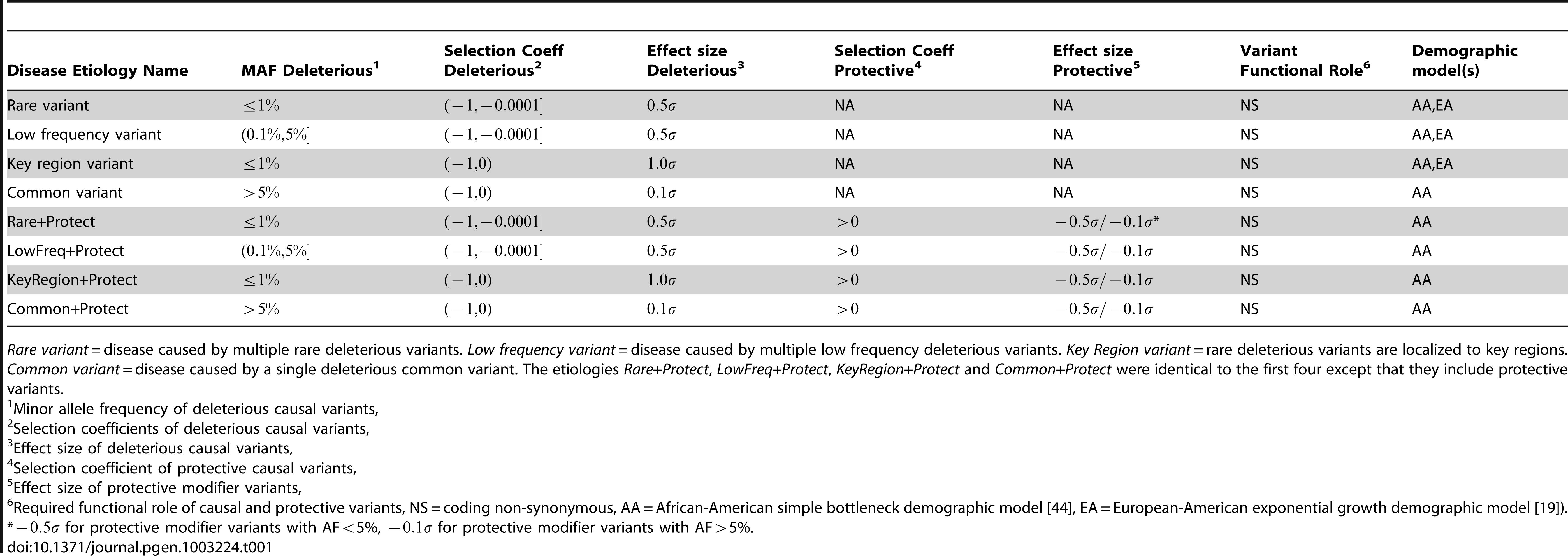 Eight disease etiologies used in simulation experiments.