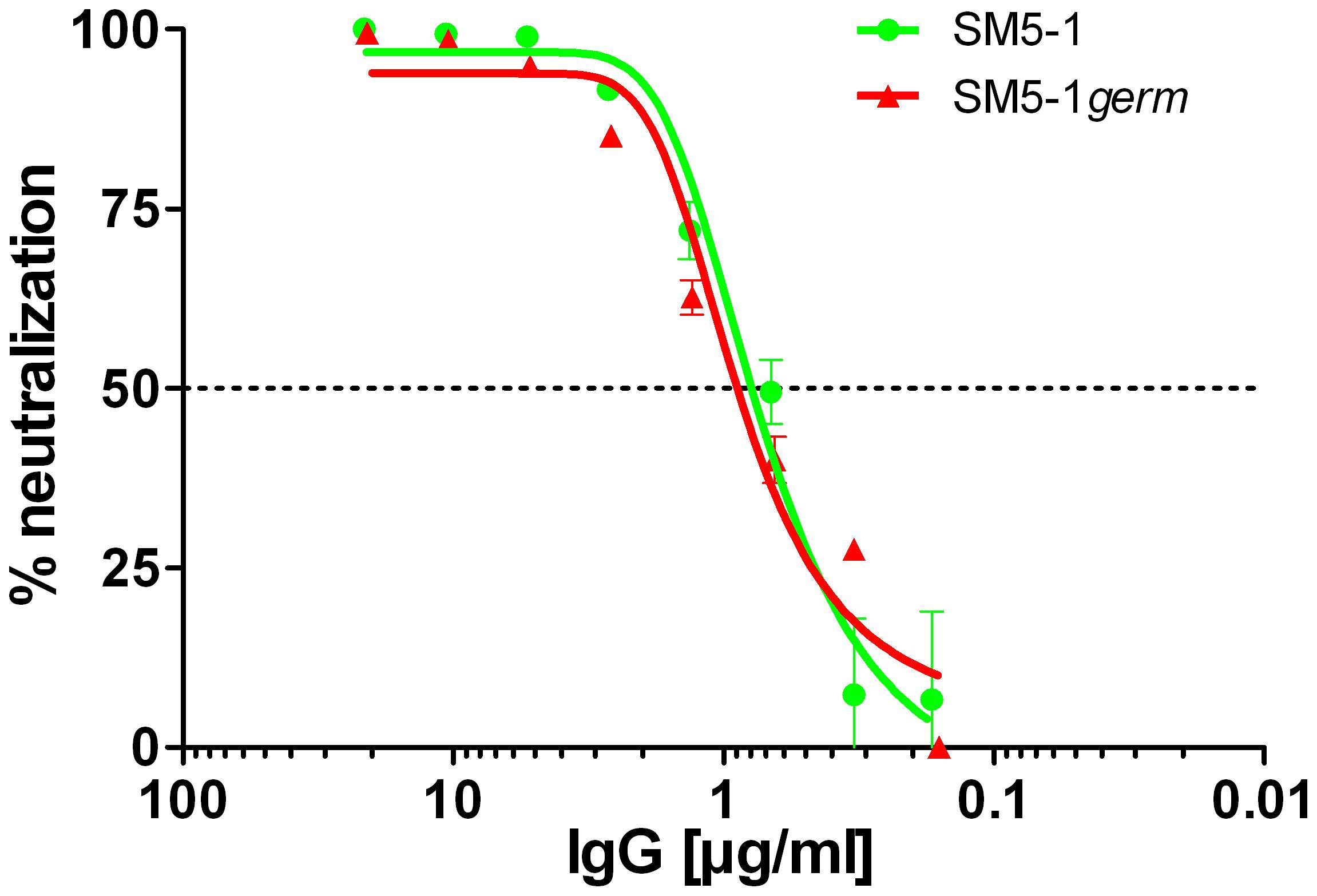 Neutralization capacity of SM5-1 and of partially germline-reverted SM5-1<i>germ</i>.