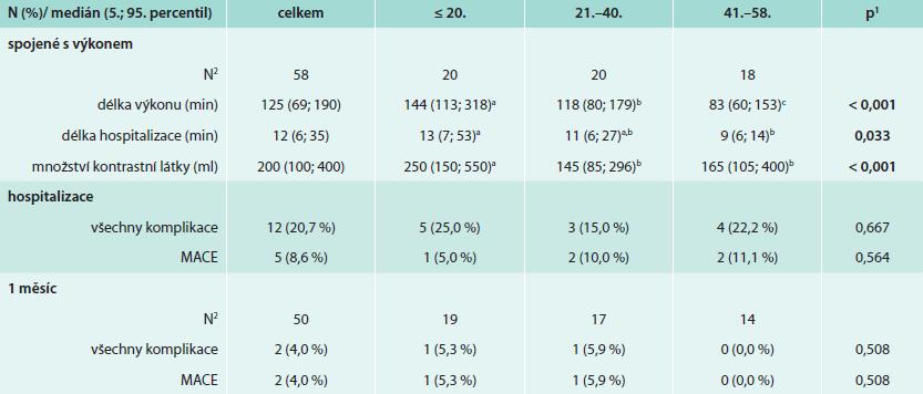Sledované cílové parametry dle pořadí pacientů od prvního výkonu