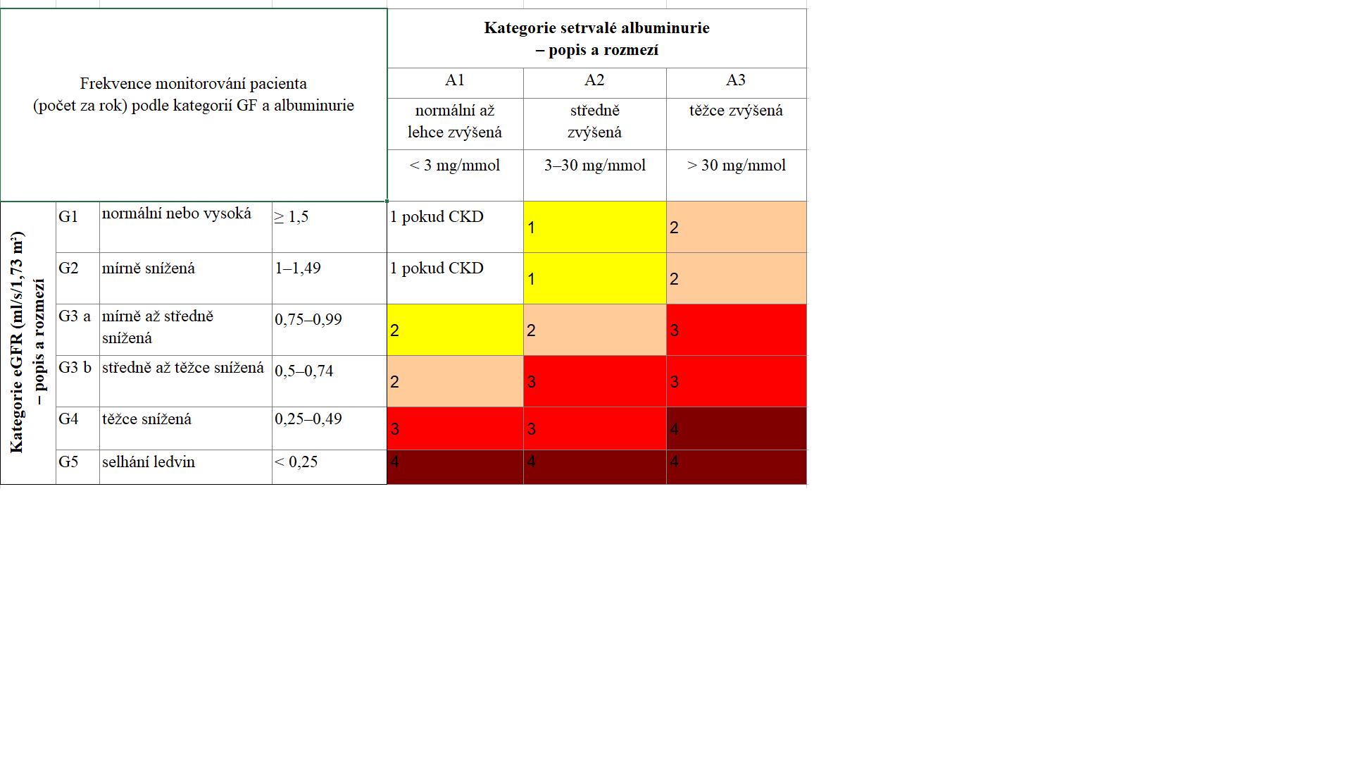 Frekvence klinických kontrol u pacientů s renální insuficiencí