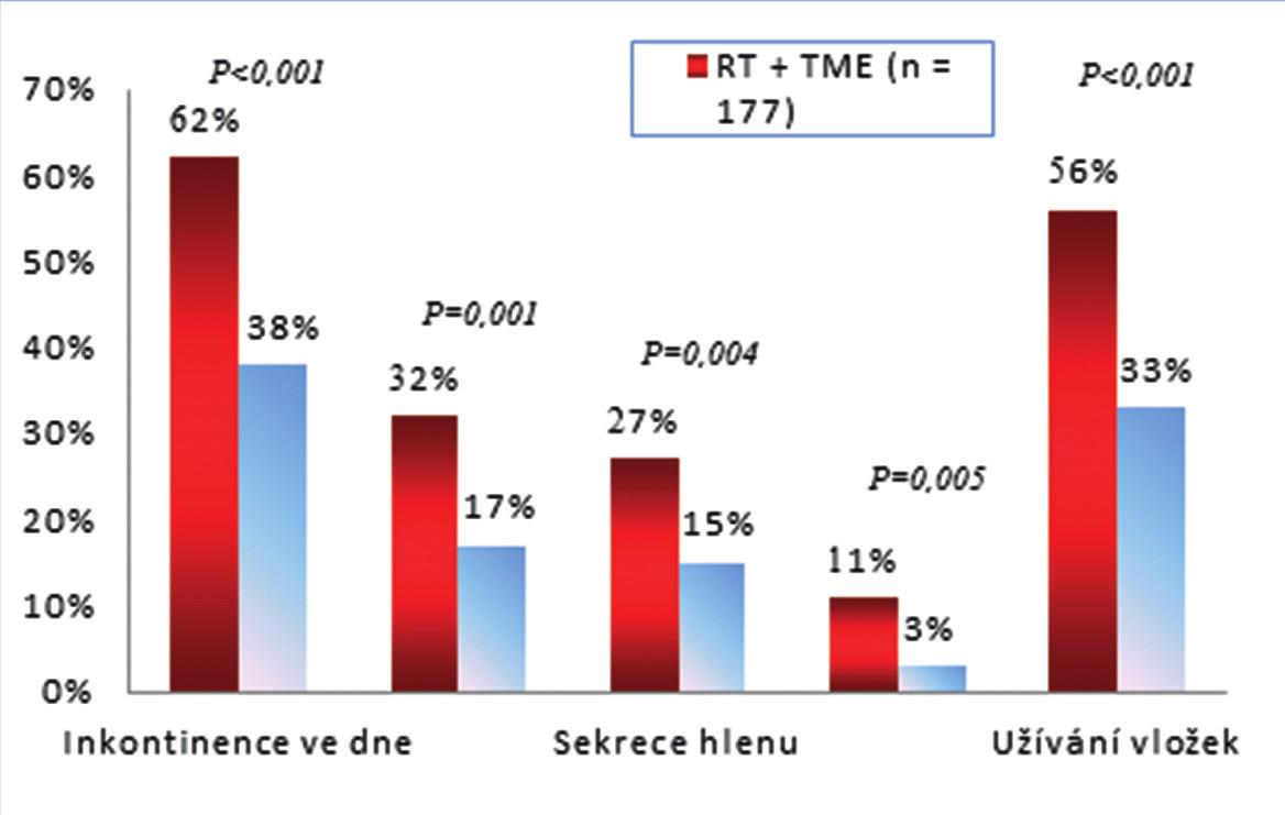 Graf 1: Porucha funkce střeva po krátkodobé předoperační radioterapii a TME pro karcinom rekta a TME bez radioterapie, medián sledování 5,1 roku, RT - radioterapie, TME − totální mezorektální excize [40] Graph 1: Long-term bowel dysfunction after short-course preoperative radiotherapy followed by TME for rectal cancer and TME alone, median follow-up 5.1 years, RT - radiotherapy, TME − total mesorectal excision [40]