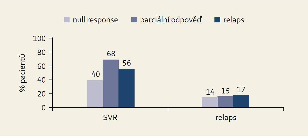 Výsledky studie PROVI DE podle kategorie odpovědi na předchozí léčbu. Fig. 9. PROVIDE study results by the effect of the previous treament.