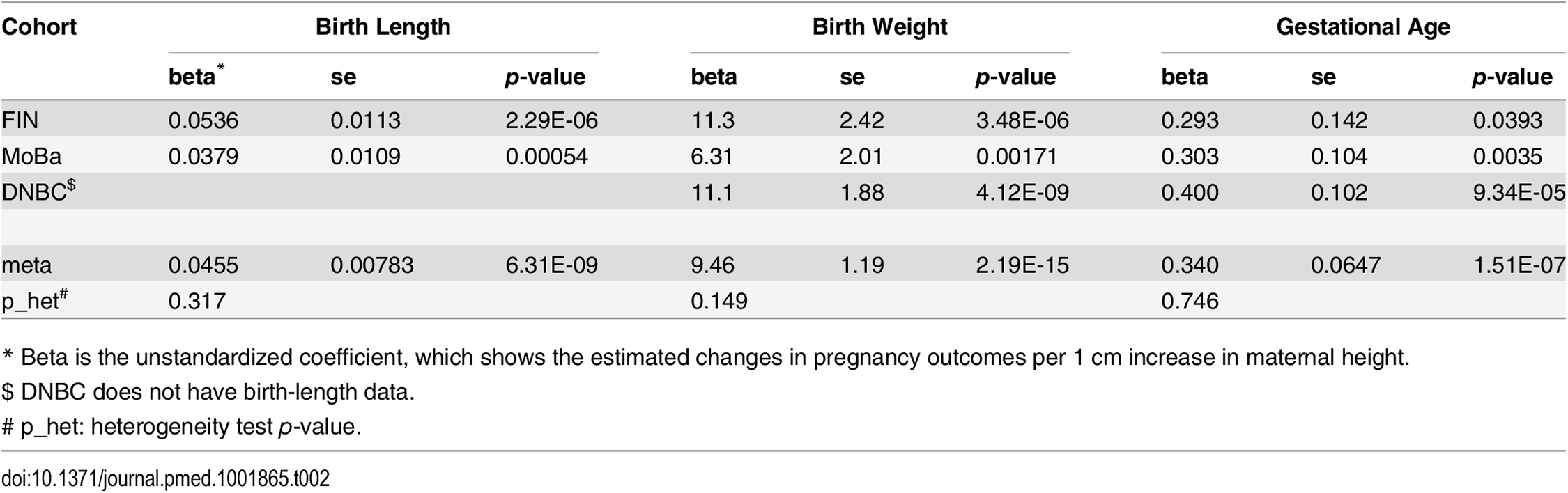 Association between maternal height and pregnancy outcomes.