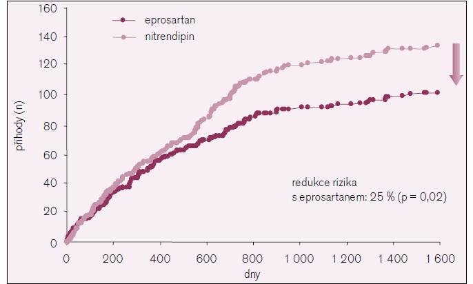 Cerebrovaskulární příhody ve studii MOSES.
