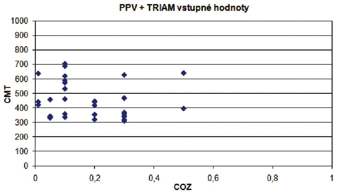 Graf 4, 5. Súbor PPV a súbor PPV + TRIAM. Vstupné hodnoty - grafická závislosť hodnôt centrálnej ostrosti zraku od centrálnej hrúbky makuly (μm)